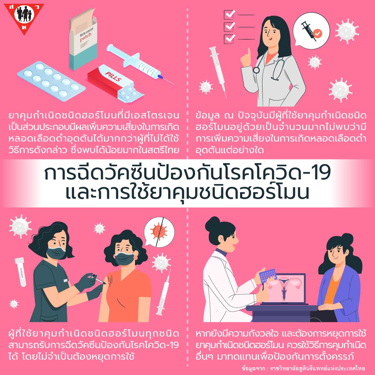 การฉีดวัคซีนป้องกันโรคโควิด-19-และ-การใช้ยาคุมชนิดฮอร์โมน-01
